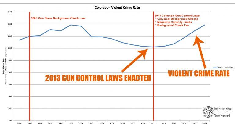 Colorado Gun Control Has Been A Complete Failure In Reducing Violent Crime